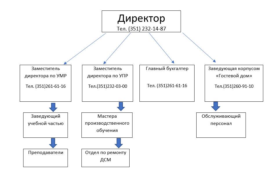 Структура-и-органы-управления